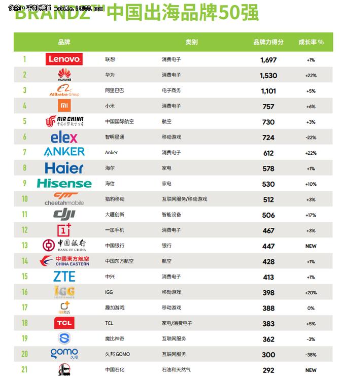 中国出海品牌榜出炉:一加手机排名12位