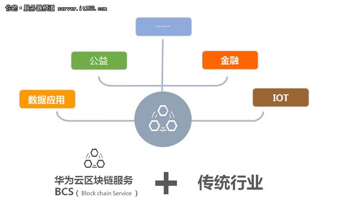 华为云发布区块链服务BCS产品助建可信体系