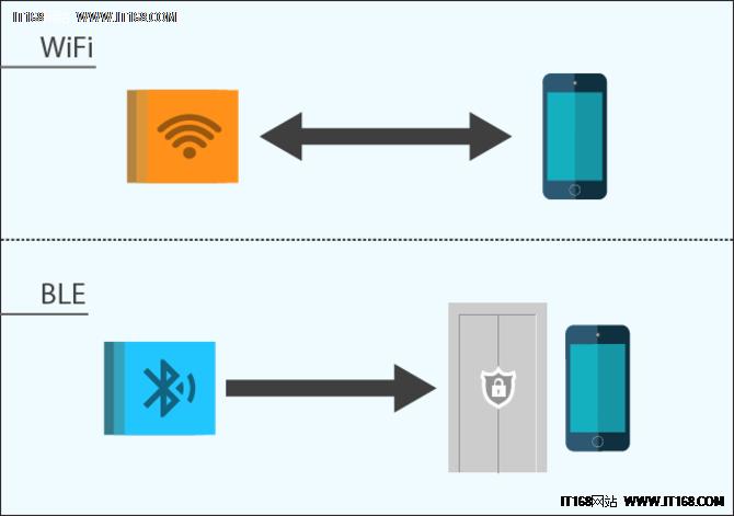 干货:用于物联网产品开发的BLE和Wi-Fi