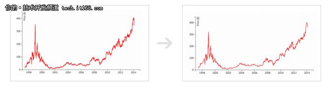为什么时间序列数据库突然变得很重要?
