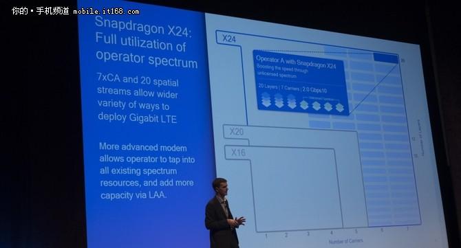 骁龙X24 LTE调制解调器发布 下行2Gbps