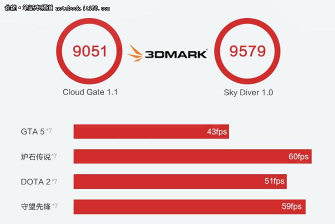搭载RX 550独显 ThinkPad 翼480低至5699元