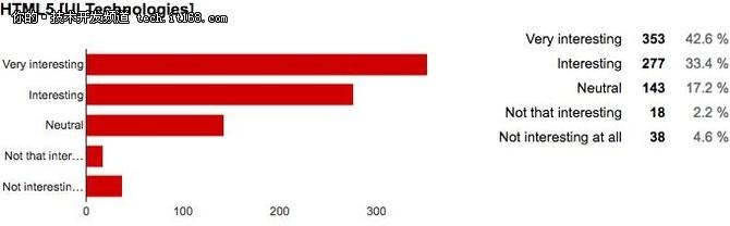 JAXenter:2018年最重要的UI技术趋势!