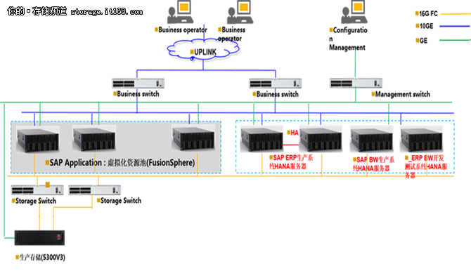 SAP HANA一体机助扬杰电子打造高效业务系统