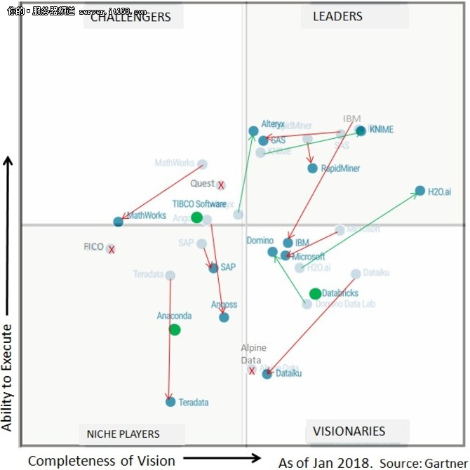 数据科学和ML平台魔力象限胜者输家一览