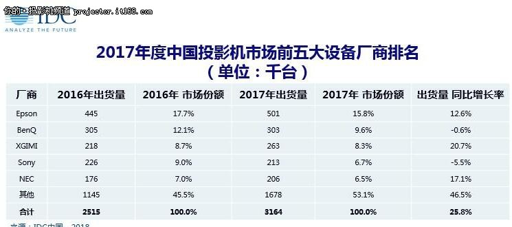 IDC报告:2018年中国投影总量382万台