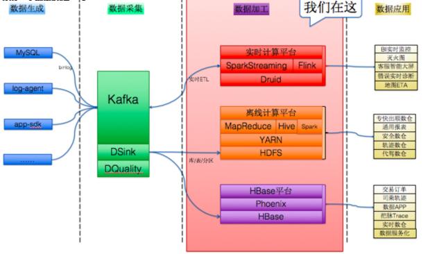 Hadoop生态系统应用状况大调查:互联网篇!