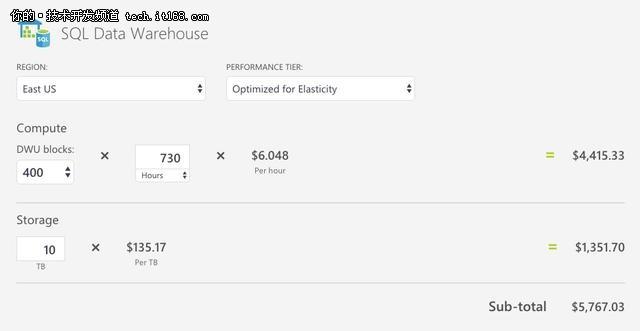Azure VS AWS,数据服务产品对比大盘点