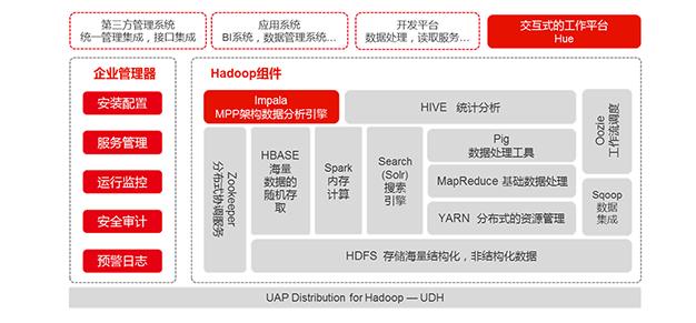 Gartner连续五年唱衰Hadoop,厂商不以为然!
