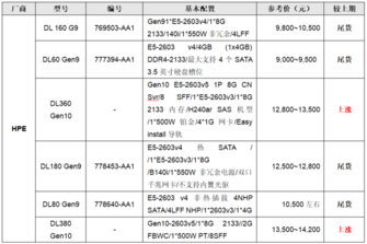 服务器价格指导 2月双路机架服务器导购