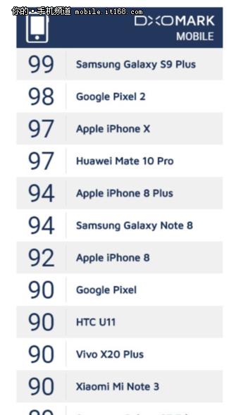 新王加冕 三星Galaxy S9+104分登顶DxOMark