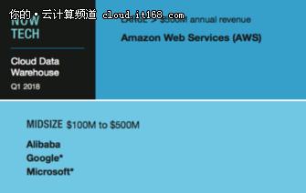 Forrester大数据能力报告:阿里云仅次于AWS