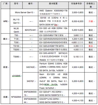 服务器价格指导  3月单路塔式服务器选购