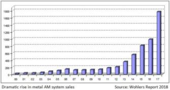 2018年3D打印行业报告发布:整体增长21%