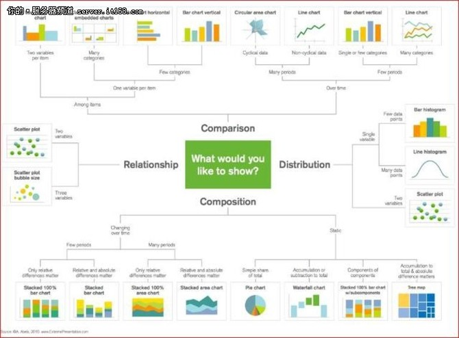 这5种数据可视化的方式是数据科学家的标配!