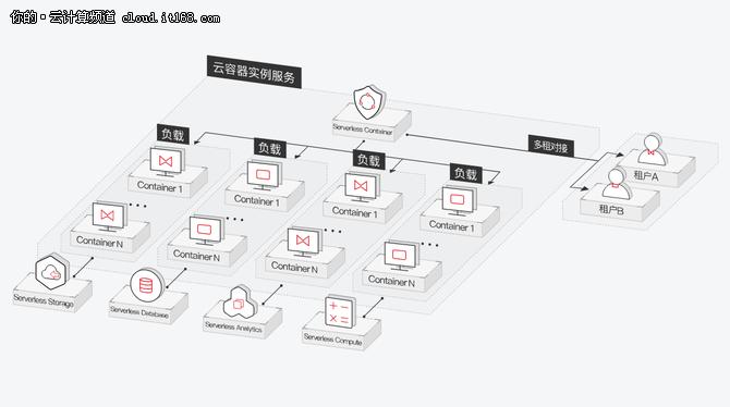 华为云全球首推K8S无服务器容器实例服务