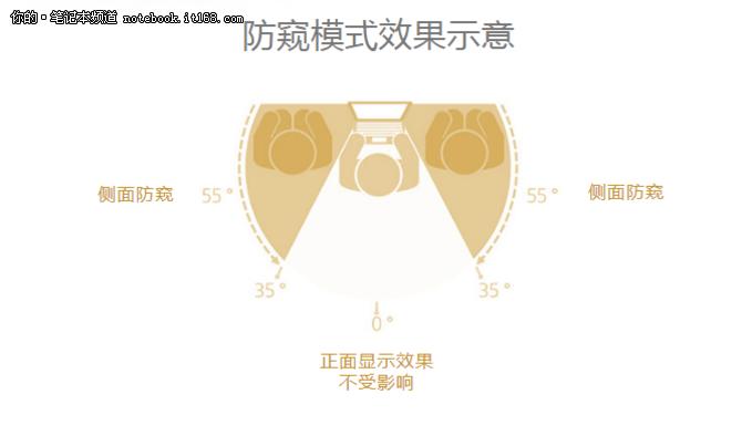 硬件升级隐私加强惠普EliteBook800京东上市