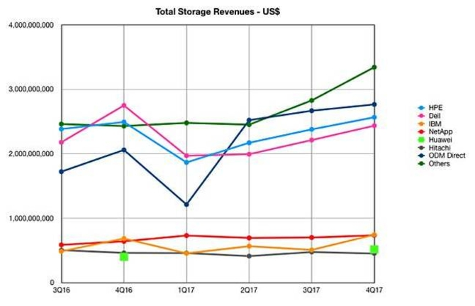 IDC最新报告:企业外部存储时代即将过去