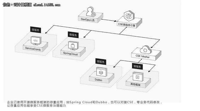 华为云是如何做到亿级用户量的微服务化改造