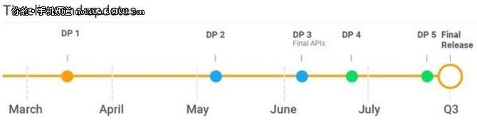 未来可期 谷歌正式公布Android P开发路线图