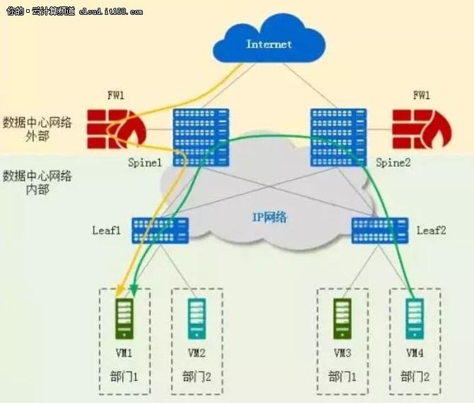 金融数据中心网络开始大规模向SDN演进