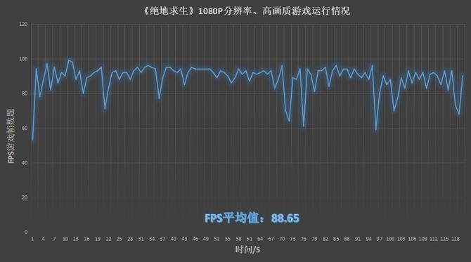华硕飞行堡垒FX63V评测之游戏性能