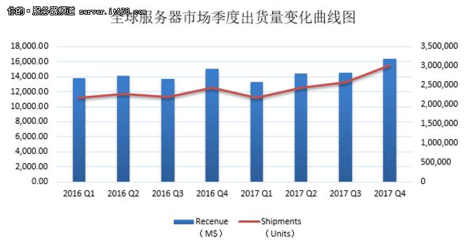 x86服务器格局:浪潮蝉联全球前三中国第一