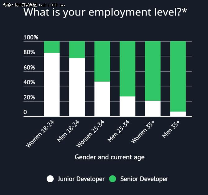 呆技术公司、干初级工作,女程序员生存现状