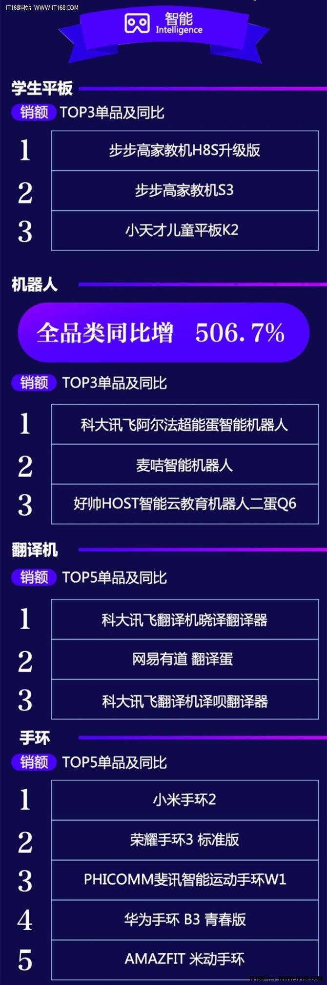 京东2月数码榜单出炉,新兴智能产品成首选