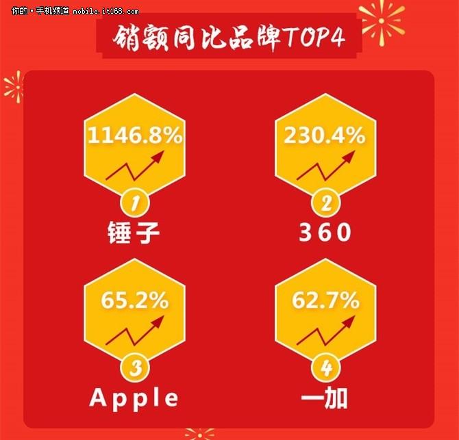 京东手机2月风云榜,荣耀、小米、苹果前三