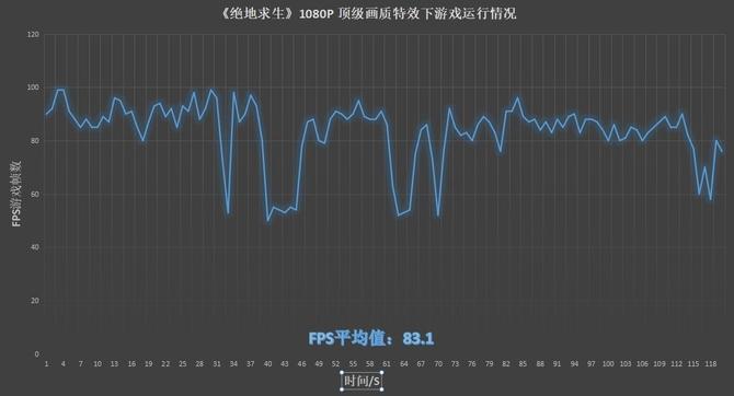 ROG Swift PG27VQ显示器澳门金沙在线娱乐之刷新率对比