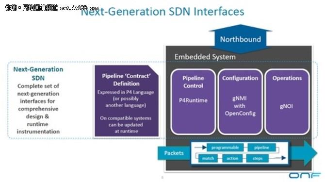 ONF宣布启动下一代开源SDN交换平台Stratum