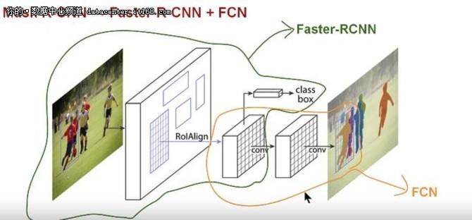 如何使用Tensorflow对象检测进行像素级分类?