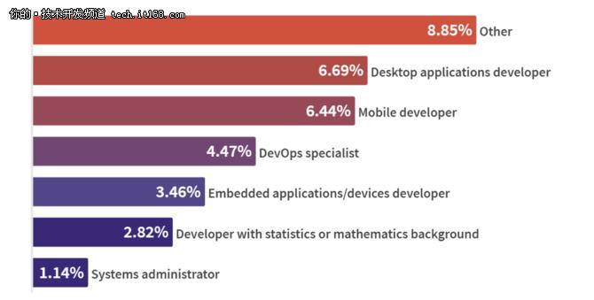 GitLab发布全球开发者报告,开源仍是主流!