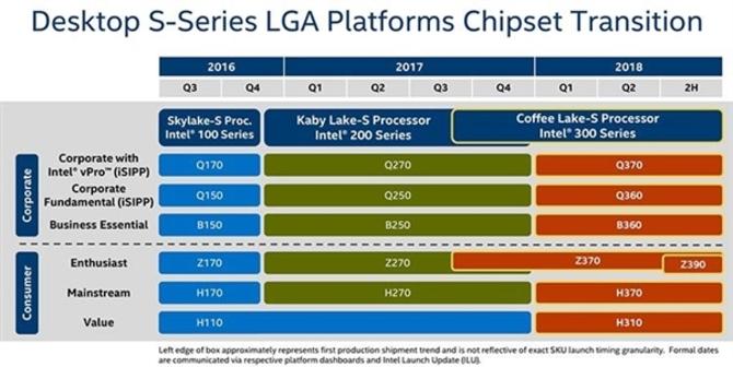 Intel带来首款主流8核CPU 新主板又不兼容了