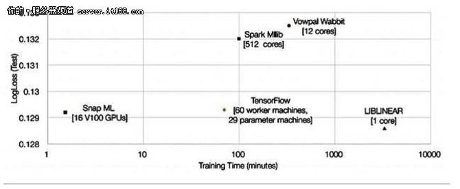 IBM宣称其机器学习库比TensorFlow快46倍!