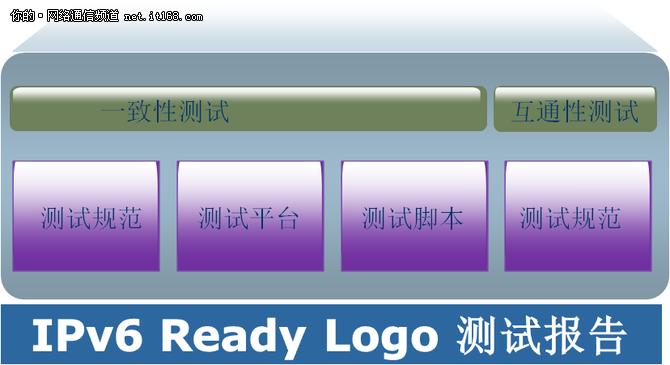 IPv6 Ready Phase-2金牌认证网络设备汇总篇