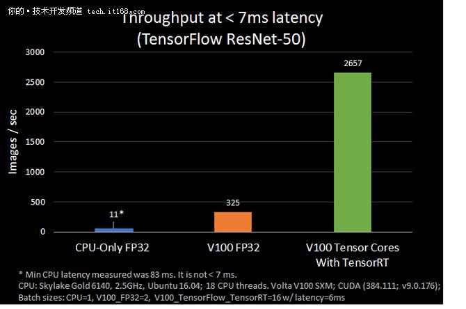 新进展,TensorRT集成至TensorFlow 1.7