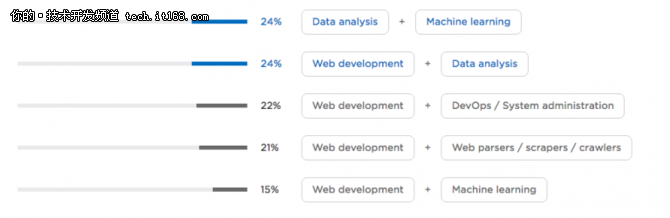Web开发与数据科学家:谁在统治Python世界?