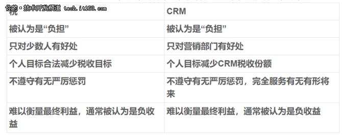 CRM不好卖?是用户太顽固还是策略有问题?