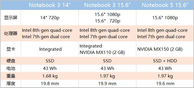 三星推出Notebook 53笔记本新品