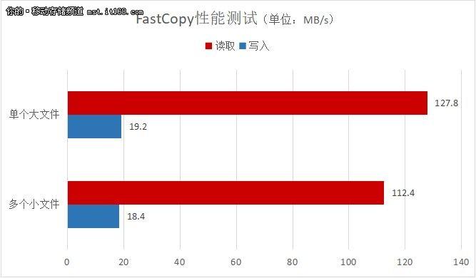 最大读取速度120MBs 东芝U363U盘评测