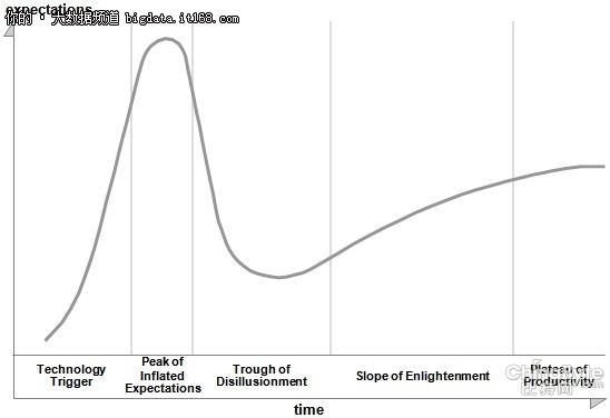 走访Hadoop发行商:Gartner看衰论断如何理解