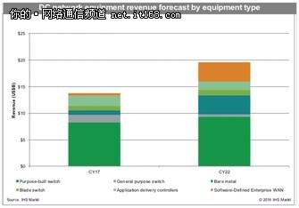 IHS报告速看:全球数据中心网络达137亿美元