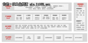 从4.19发布的三大新品来看用友云的布局