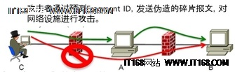 IPv6规模部署下的网络基础设施