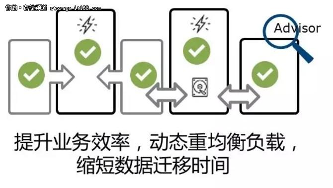 Dell EMC六脉神剑第五式-云存储之珠联璧合