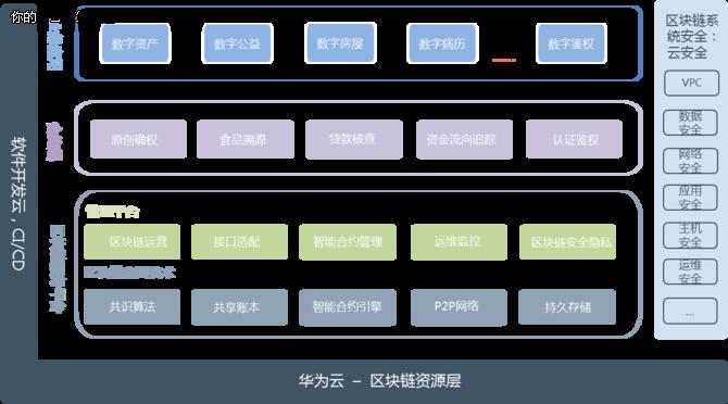 华为云区块链服务正式开放 快速上链不是梦