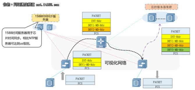 小时网络遥测(Network Telemetry)技术如何助力精细化网络运维?