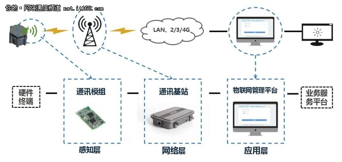 物联网技术之通信协议纷争
